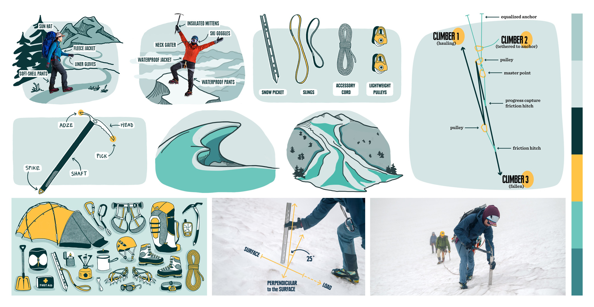 illustrations and photos from the REI Expert Advice mountaineering content and style guide