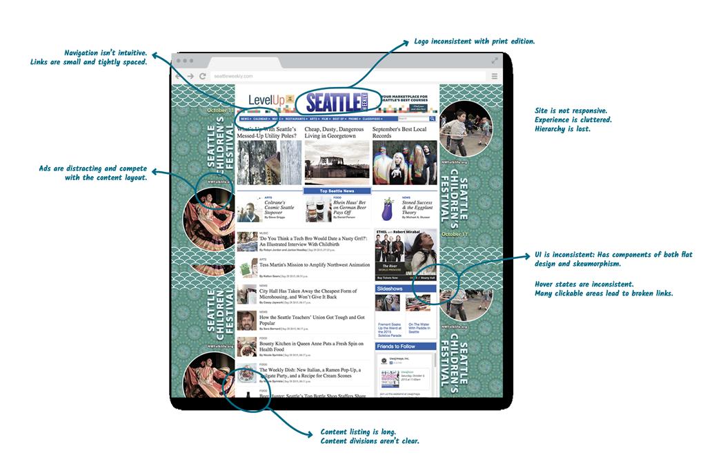 Seattle Weekly website audit markup