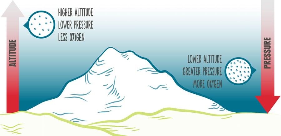 altitude_sickness_explained