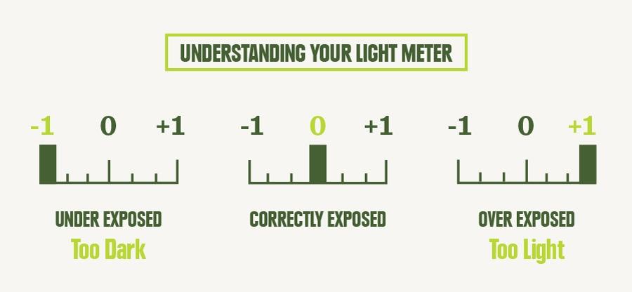 light-meter-chart